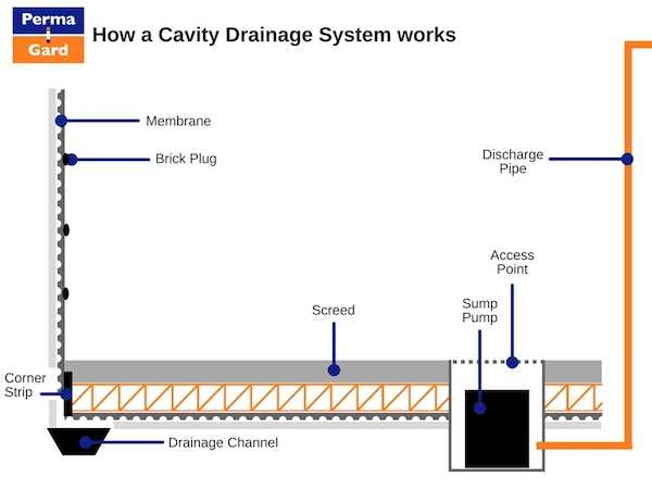 How a cavity drainage system works