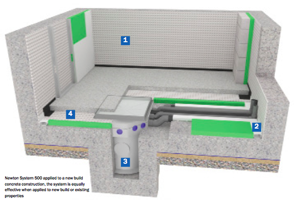 Four Stages of Basement Waterproofing