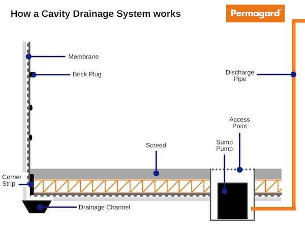 How a cavity drainage membrane works