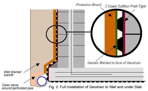 Geodrain Installation
