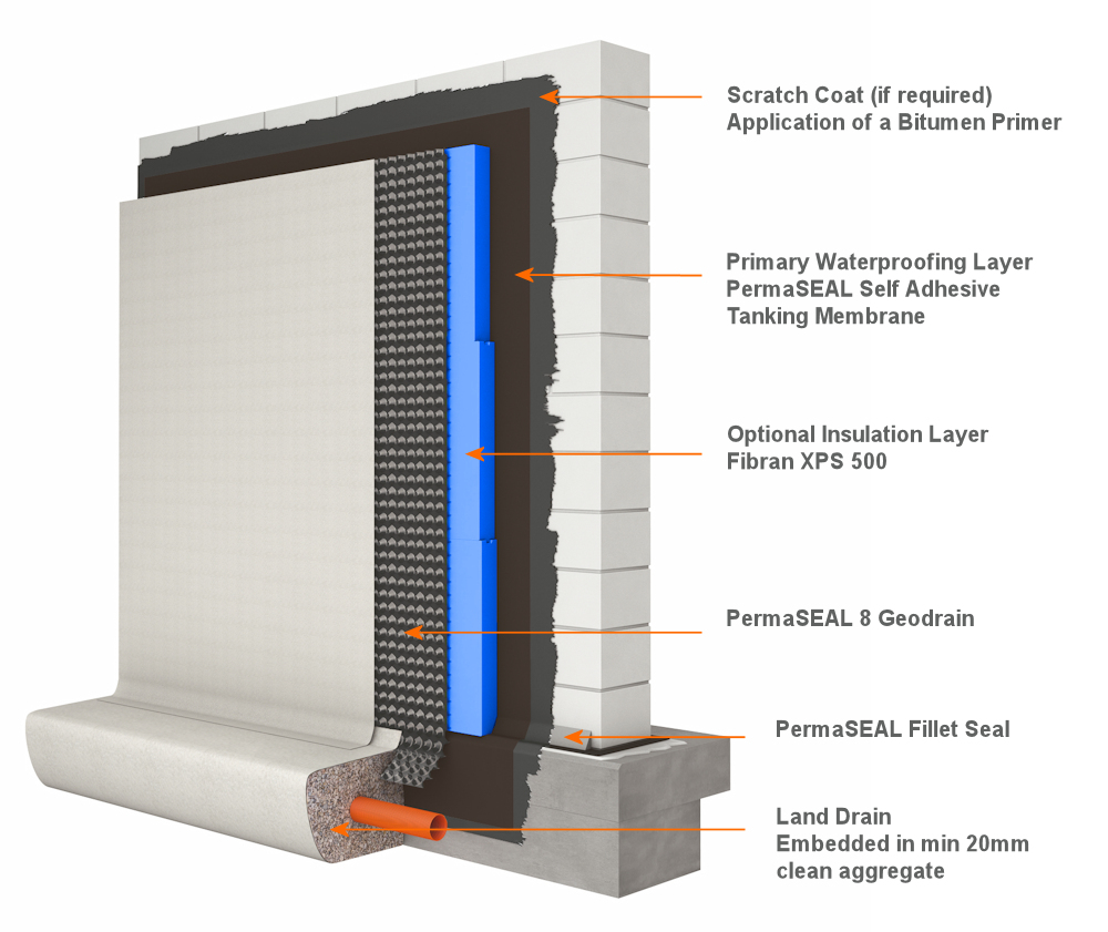 PermaSEAL Self Adhesive Tanking Membrane installation Image