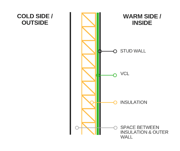 Wall installation for vapour control layers
