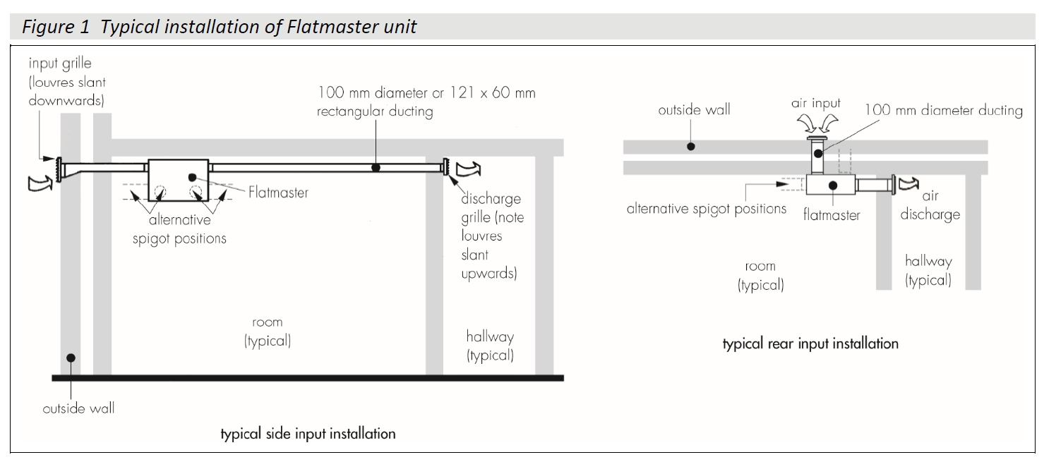 Nuaire Flatmaster Installation detail